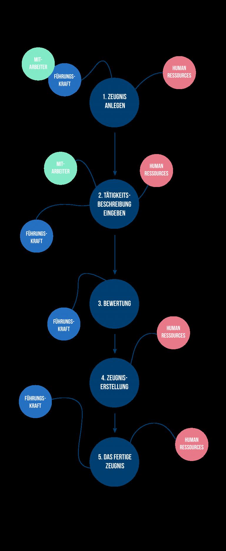 Haufe.de Infografik Piktogramm
