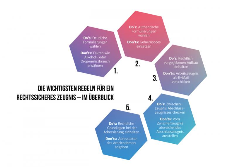 Arbeitszeugnis Infografik Haufe rechtssicheres Dokument